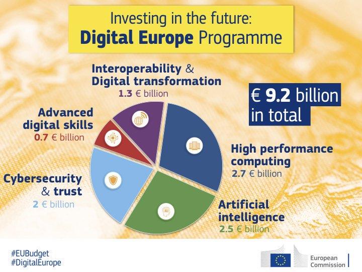 Europa digitală
